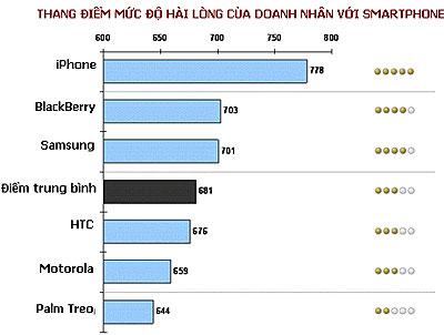 Thang điểm mức độ hài lòng doanh nhân với các thương hiệu smartphone do