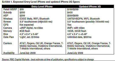 Bảng kê chi tiết giá bán của iPhone giá rẻ và iPhone thường trong nghiên cứu của Mike Abramsky. Ảnh chụp màn hình.