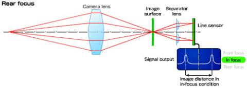 Cơ chế lấy nét trên thân máy ảnh DSLR. Ảnh: Nikon.