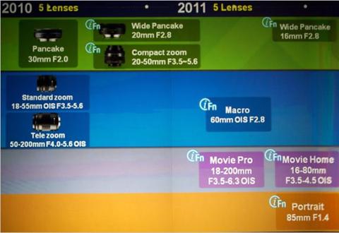 Lộ trình ra mắt ống kính cho dòng máy NX của Samsung. Ảnh: Radiantlite.