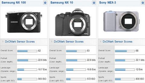 Samsung NX10 và NX100 không gây nhiều ấn tượng bởi mức điểm khá khiêm tốn trên bảng xếp hạng. Ảnh: DxO.