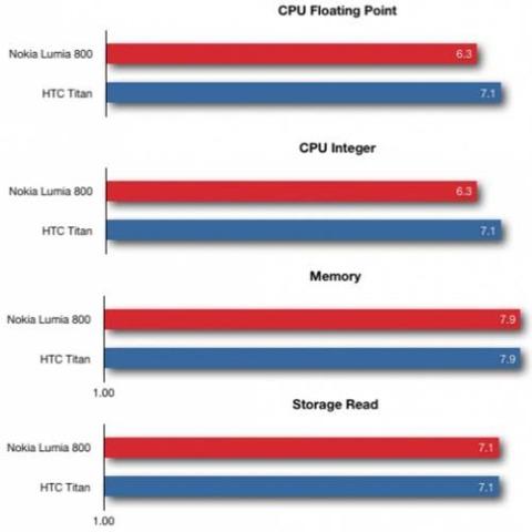 Số điểm Benchmark của Lumia 800 tương đương với HTC Titan.