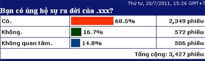 70% độc giả VnExpress.net ủng hộ sự ra đời của tên miền .xxx.